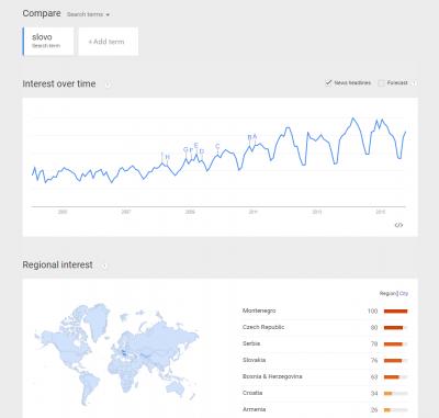 Statistiky klíčového slova od Google Trends
